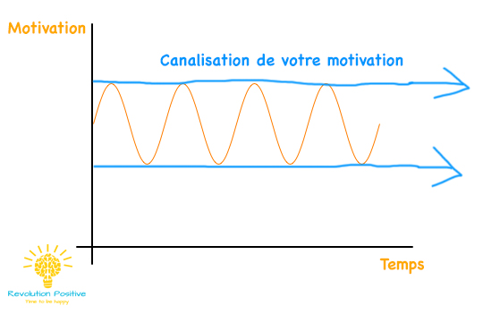 Motivation en fonction du temps avec canalisation de sa motivation.