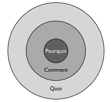 Le cercle d'or. Pourquoi réaliser ses objectifs ?