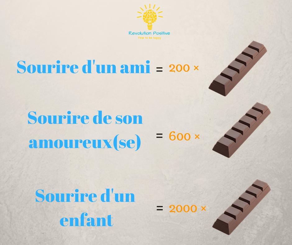 Sourire active les zones du cerveau liées à la récompense et aurait les mêmes effets que manger jusqu'à 2000 barres de chocolats.