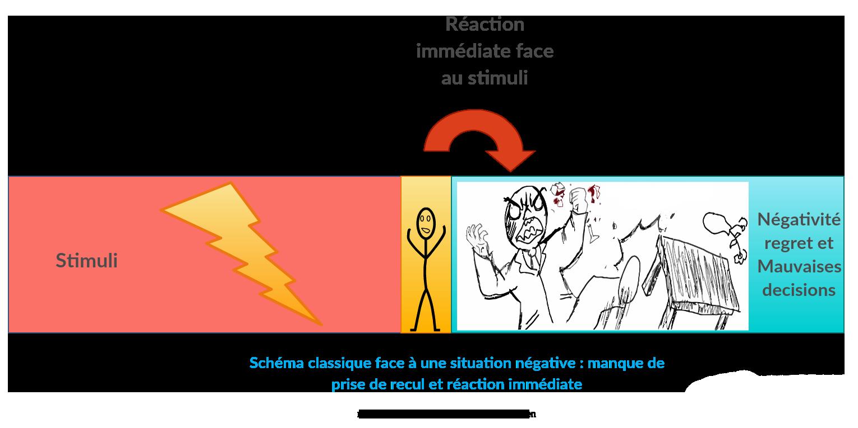 Comment utiliser la méthode RAIN face à une situation négative. Schéma classique de réaction face à une situation négative qui vous arrive.