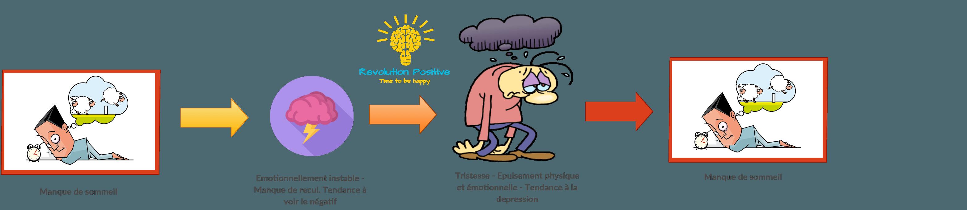En dormant mal, vous devenez emotionnellement instable. Conséquences du manque de sommeil