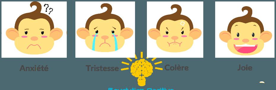 Les quatre émotions primaires : anxiété, tristesse, colère et joie