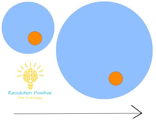 Le concept des cercles pour mieux comprendre la résilience