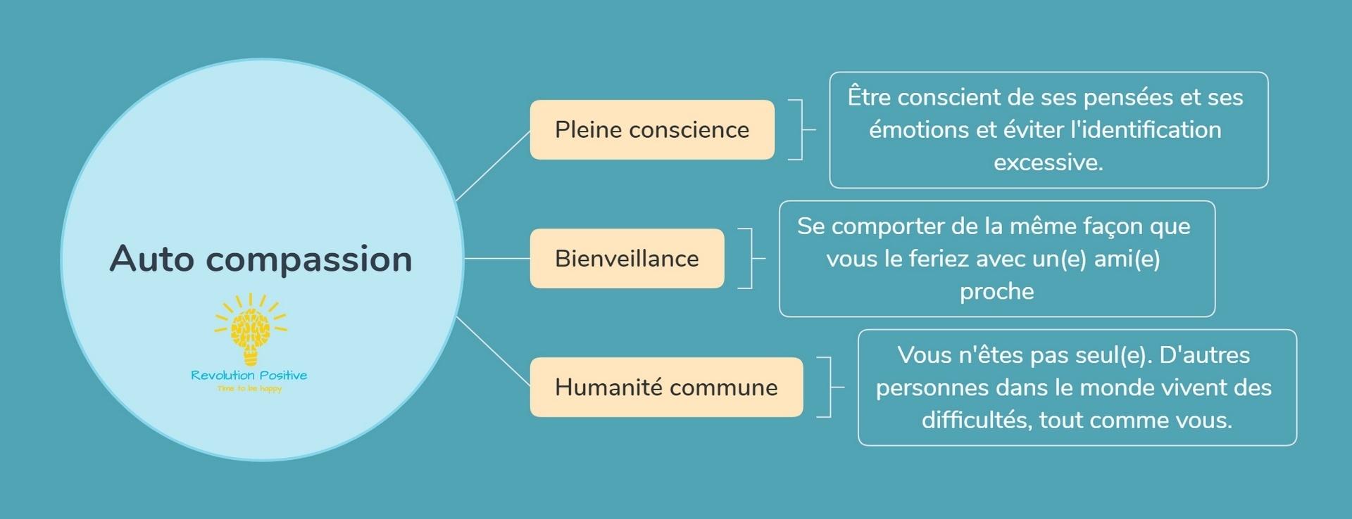 Les 3 pilliers de l'autocompassion. Pleine conscience, bienveillance et humanité commune.