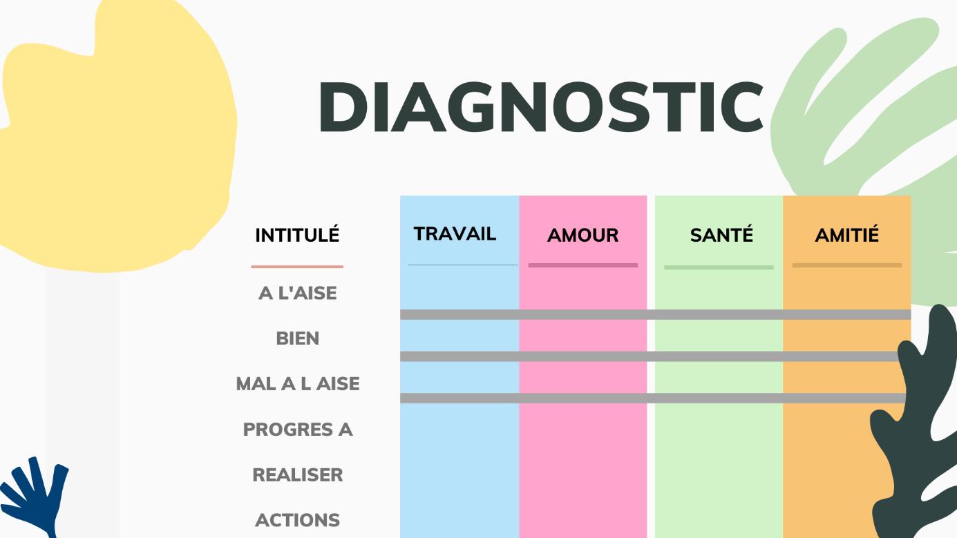 Réaliser un diagnostique personnel pour s'améliorer et devenir une meilleure version de soi-même